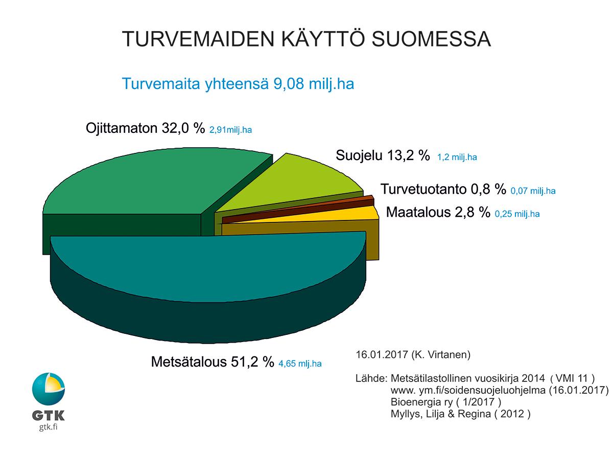 turve - turvemaiden käyttö Suomessa -kuvaaja